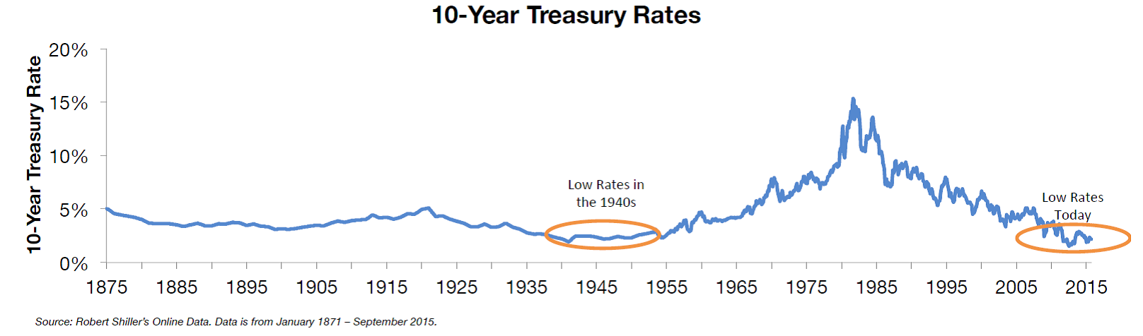 10-year-treasury-rates