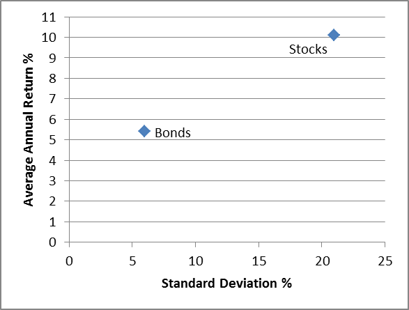 bond-stock-risk-return-cross-plot-art-6-1