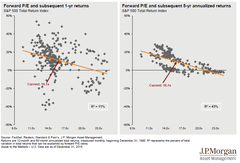 expected-stock-returns-by-pe