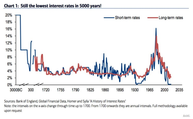 history-of-interest-rates