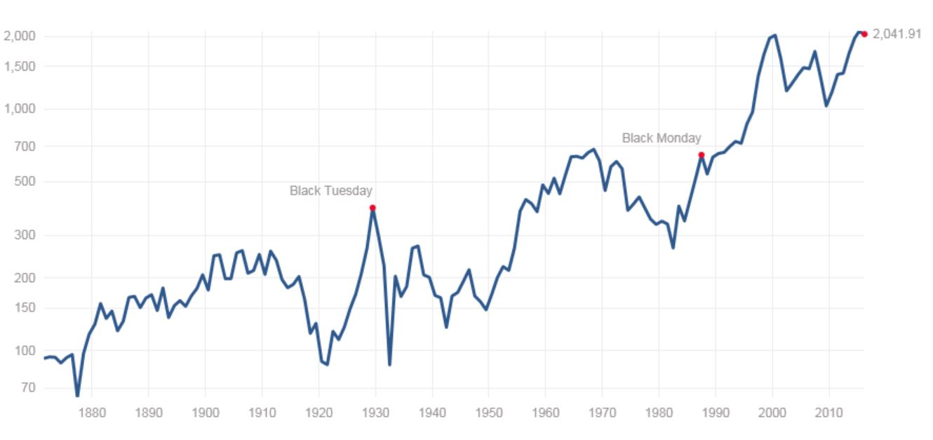 Inflation Adjusted S&P500