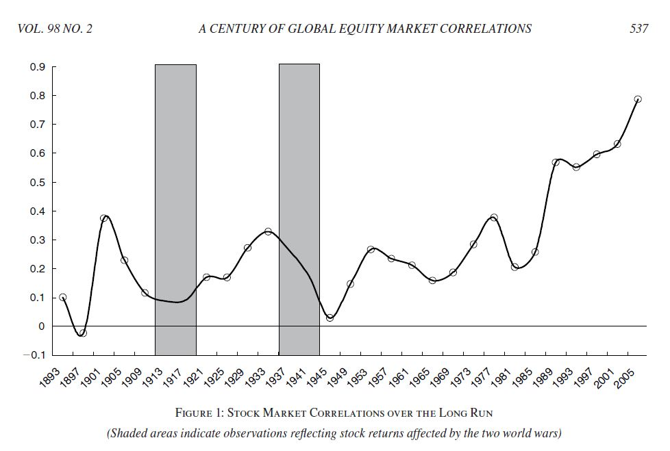 quinn-voth-global-stock-correlations