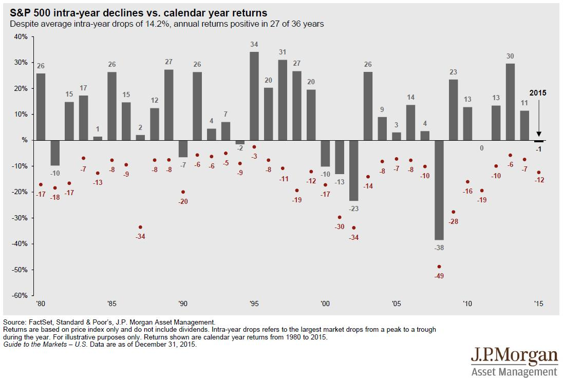 sp-500-intra-year-declines