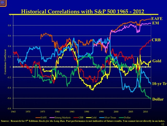 siegel-stock-geography-correlations