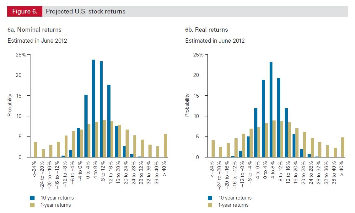 vanguard-expected-returns