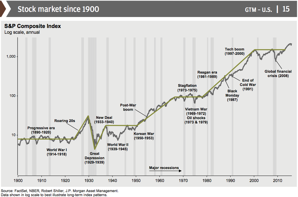 but-in-the-long-run-stocks-go-up