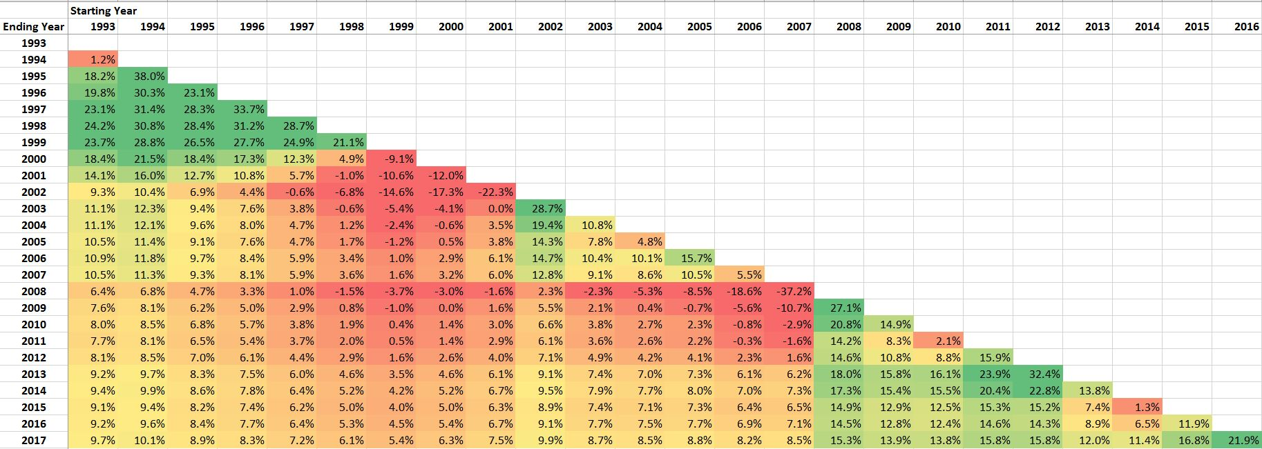 6 1 Historical returns and risks – Mindfully Investing