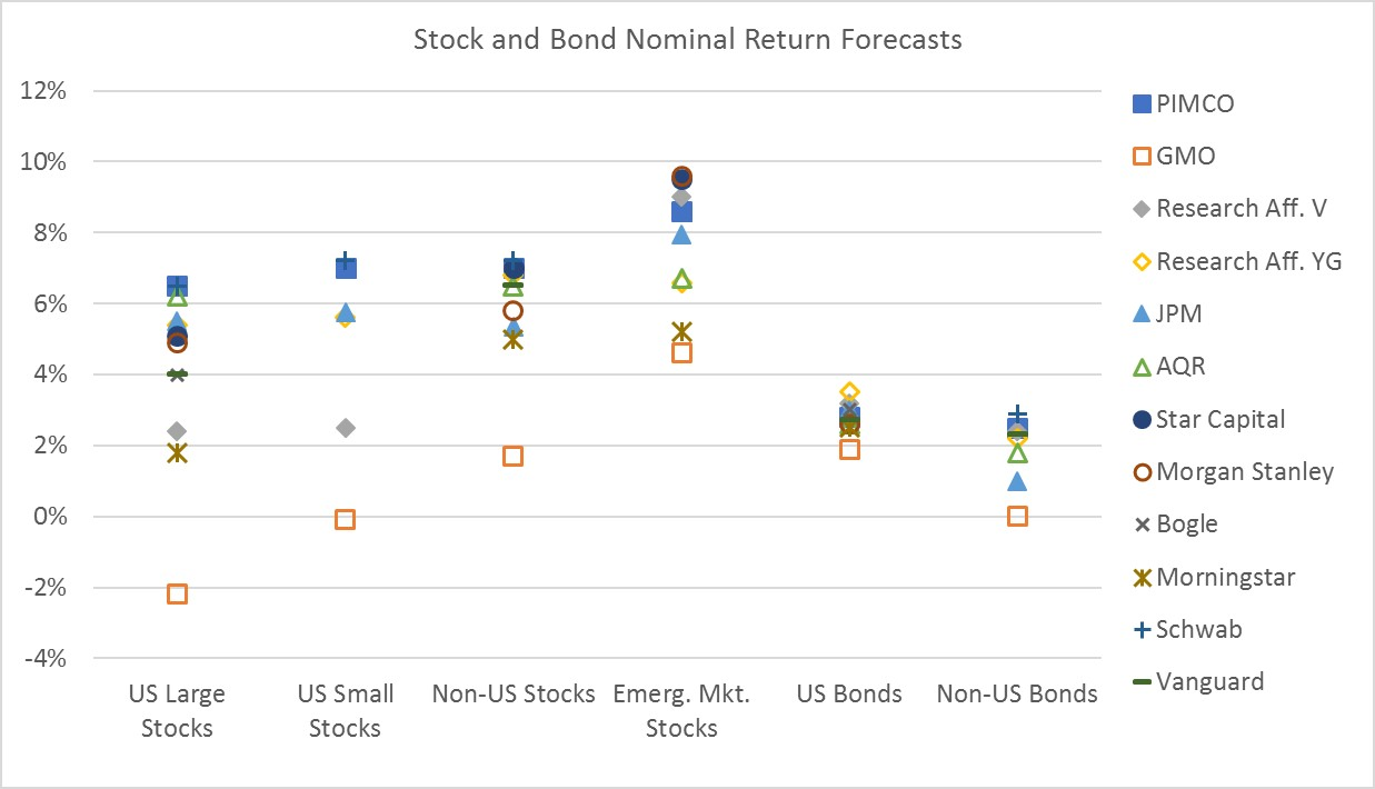 Government bonds - a return to the past 37