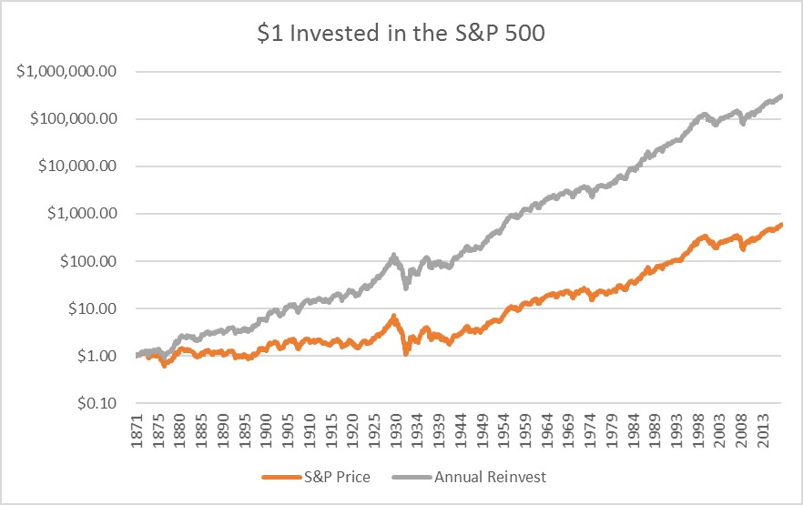 Compounded annual rate of return for an investment in s&p 500 trade related investment measures ppta