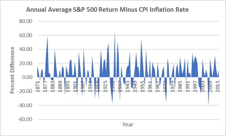 8 6 The problem of inflation – Mindfully Investing